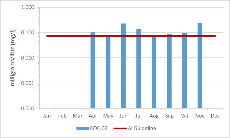 Figure 10 Average aluminum concentrations in Black Creek, 2003-2008