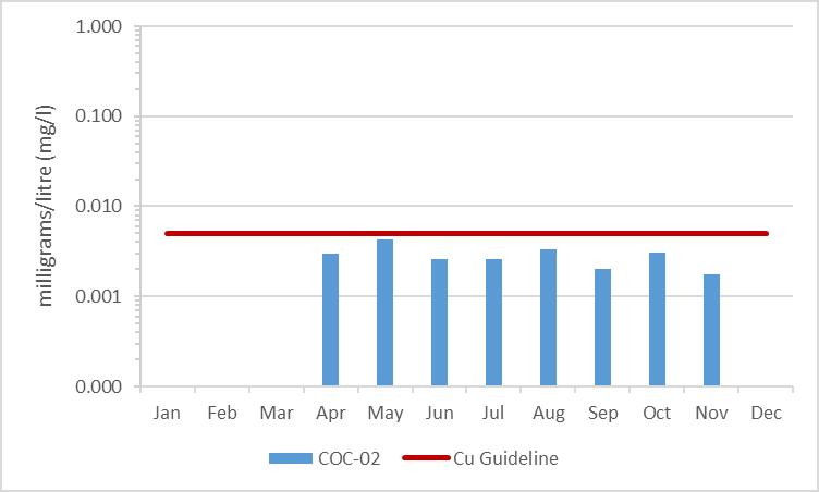 Figure 12 Average Copper concentration in Black Creek, 2003-2008