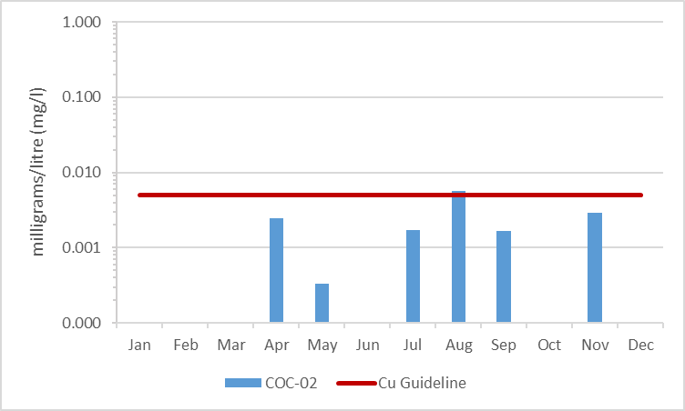 Figure 13 Average Aluminum concentrations in Black Creek, 2009-2014