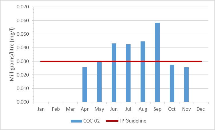 Figure 2 Total phosphorous concentrations in Black Creek, 2003-2008