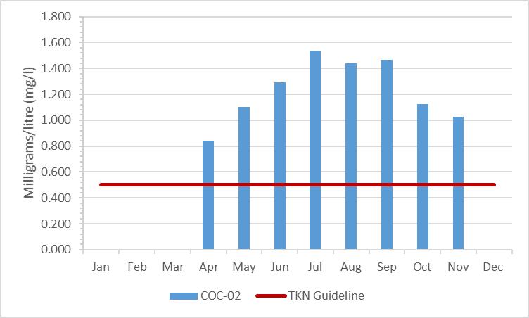 Figure 4 Total Kjeldahl nitrogen concentrations in Black Creek, 2003-2008