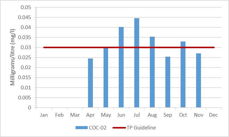 Figure 3 Total phosphorous concentrations in Black Creek, 2009-2014