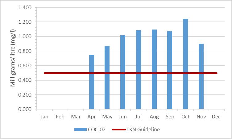 Figure 5 Total Kjeldahl nitrogen concentrations in Black Creek, 2009-2014