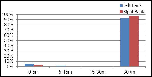 Figure 15 Riparian Buffer Evaluation along Rideau Creek