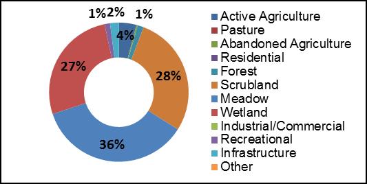 Figure 16 Land Use along Rideau Creek