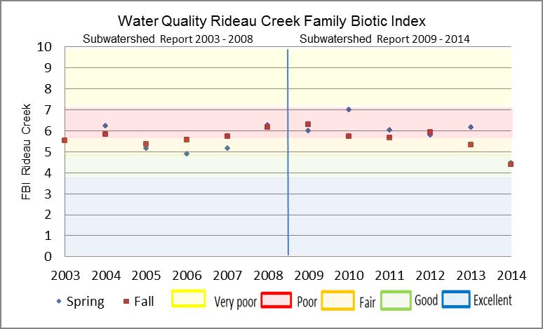 Figure 23 Hilsenhoff Family Biotic Index on Rideau Creek