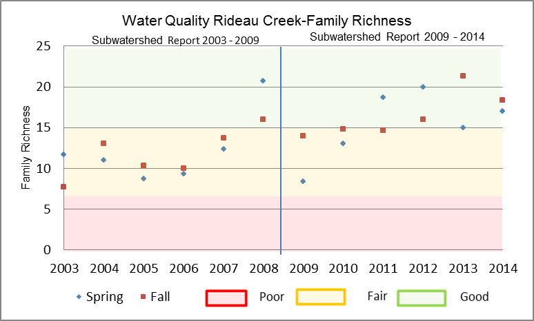 Figure 24 Family Richness in Rideau Creek