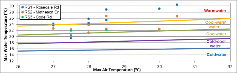 Figure 38 Dissolved oxygen ranges in Rosedale Creek