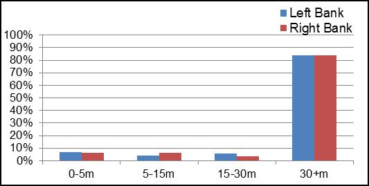 Figure 16 Riparian Buffer Evaluation along Rosedale Creek