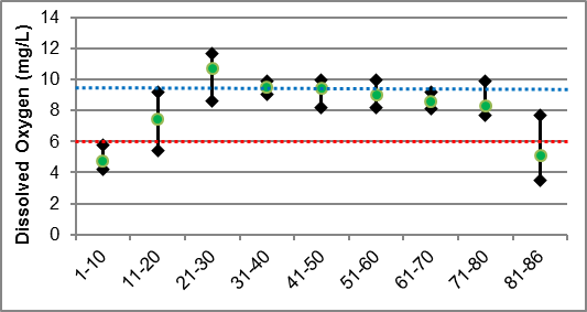 Figure 38 Dissolved oxygen ranges in Rosedale Creek