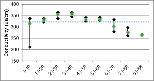 Figure 39 Specific conductivity ranges in Rosedale Creek