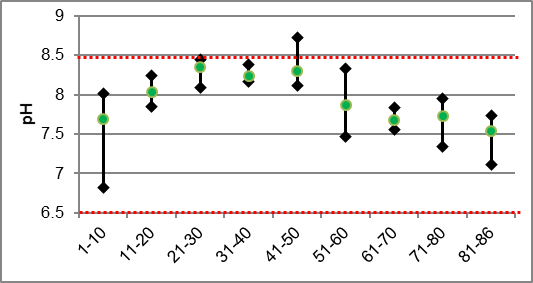 Figure 40 pH ranges in Rosedale Creek