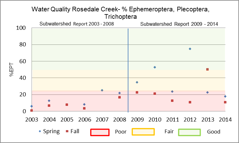 Figure 26 EPT in Rosedale Creek