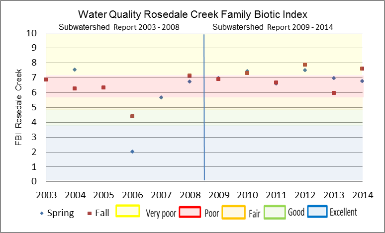 Figure 24 Hilsenhoff Family Biotic Index on Rosedale Creek