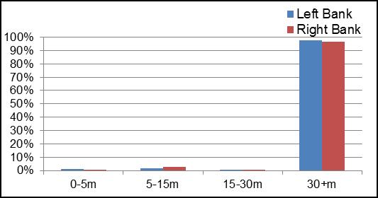 Figure 11 Riparian buffer evaluation along Irish Creek