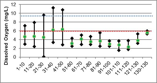 Figure 33 Dissolved oxygen ranges in Irish Creek