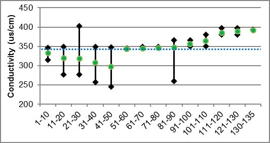 Figure 34 Specific conductivity ranges in Irish Creek