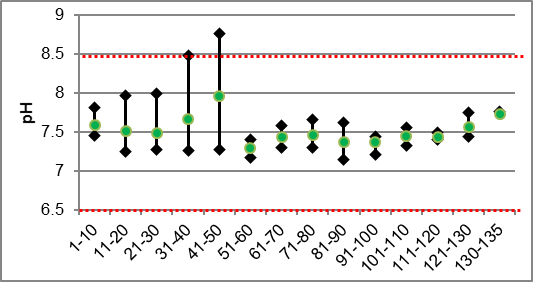 Figure 35 pH ranges in Irish Creek