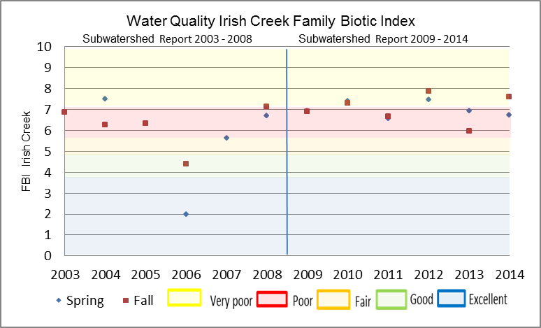 Figure 19 Hilsenhoff Family Biotic Index on Irish Creek