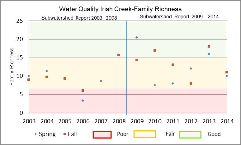 Figure 20 Family Richness in Irish Creek