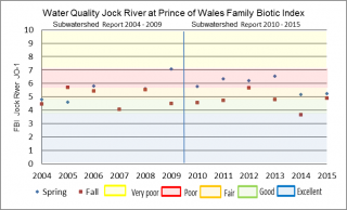 Figure xx Hilsenhoff Family Biotic Index at the Jock River Prince of Wales sample location