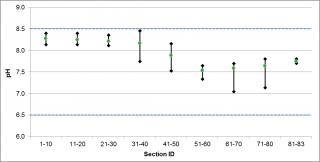 Figure XX pH ranges in Jock River Barrhaven