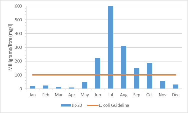 Figure 8 Geometric mean of E. coli results in the Jock River, Ashton-Dwyer Hill catchment, 2004-2009