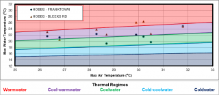 Figure XX Temperature logger locations in the Hobbs Drain catchment