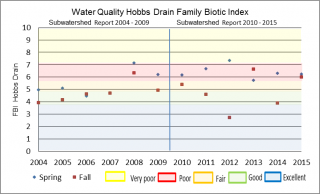 Figure xx Hilsenhoff Family Biotic Index at the Hobbs Drain Bleeks Road sample location