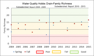 Figure xx Family Richness at the Hobbs Drain Bleeks Road sample location