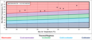 Figure XX Temperature logger data for the site location on Monahan Drain.