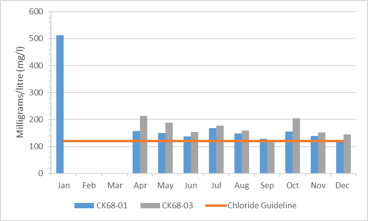 Figure 6.  Chloride concentrations in the Monahan Drain, 2010-2015