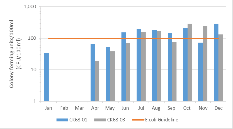 Figure 5 Geometric mean of E. coli results in the Monahan Drain, 2010-2015