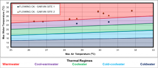 Figure XX Temperature logger data for the site location on Flowing Creek.