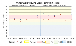 Figure xx Hilsenhoff Family Biotic Index for Flowing Creek at the Garvin Road sample location