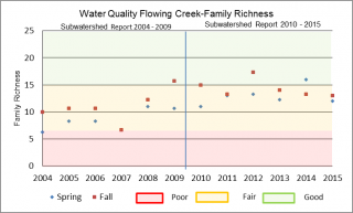 Figure xx Family Richness for Flowing Creek at the Garvin Road sample location
