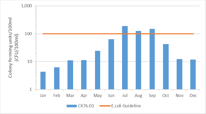 Figure 5 Geometric mean of E. coli results in the Nichols Creek, 2010-2015