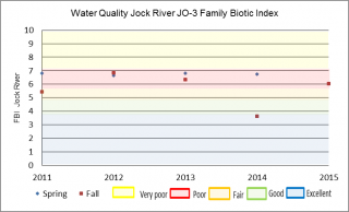 Figure xx Family Richness at the Jock River Franktown Road sample location