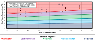 Figure XX Temperature logger data for the three sites in the Jock River Ashton – Dwyer Hill catchment
