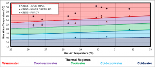 Figure XX Temperature logger data for the three sites in the Kings Creek catchment