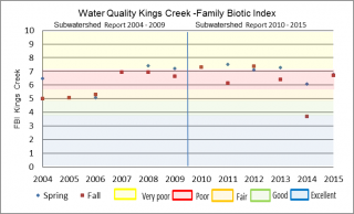 Figure xx Hilsenhoff Family Biotic Index at the Kings Creek Jock Trail Road sample location
