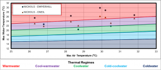 Figure XX Temperature logger data for the two sites in the Nichols Creek catchment