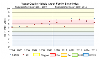 Figure xx Hilsenhoff Family Biotic Index at the Nichols Creek O'Neil Road sample location