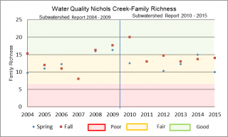 Figure xx Family Richness at the Nichols Creek O'Neil Road sample location