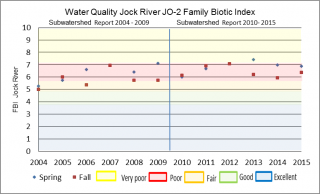 Figure xx Hilsenhoff Family Biotic Index at the Jock River Ottawa Street sample location
