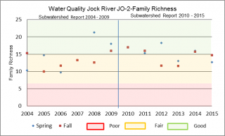 Figure xx Family Richness at the Jock River Ottawa Street sample location