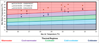 Figure XX Temperature logger data for three sites on Jock River in the Richmond catchment