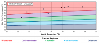 Figure XX Temperature logger data for the site on Marlborough Creek