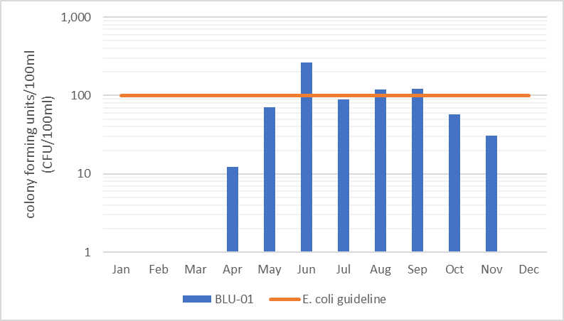 Figure 7 Geometric mean of monthly E. coli counts in Blueberry Creek, 2012-2017