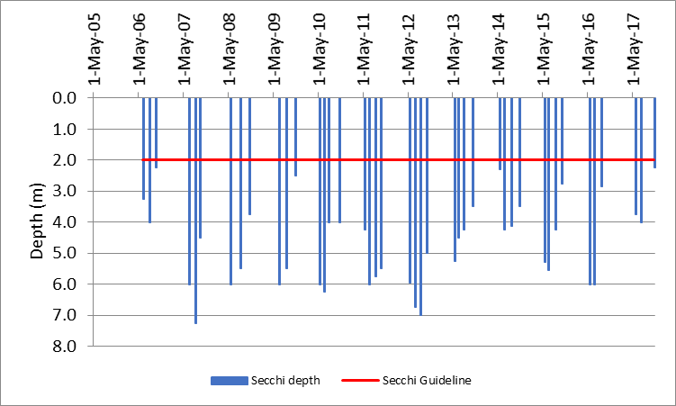 Figure 9 Recorded Secchi depths at the deep point site (DP1) on Buck Bay, 2006-2017